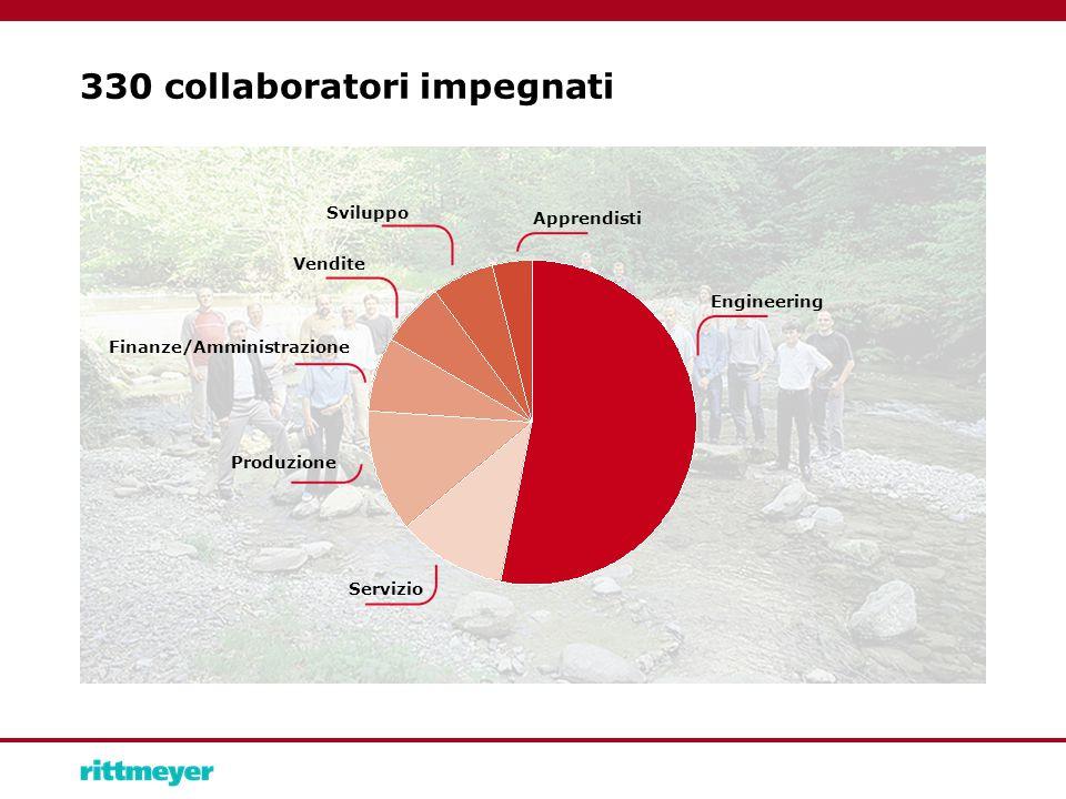 330 collaboratori impegnati Servizio Engineering Sviluppo Vendite Apprendisti Finanze/Amministrazione Produzione