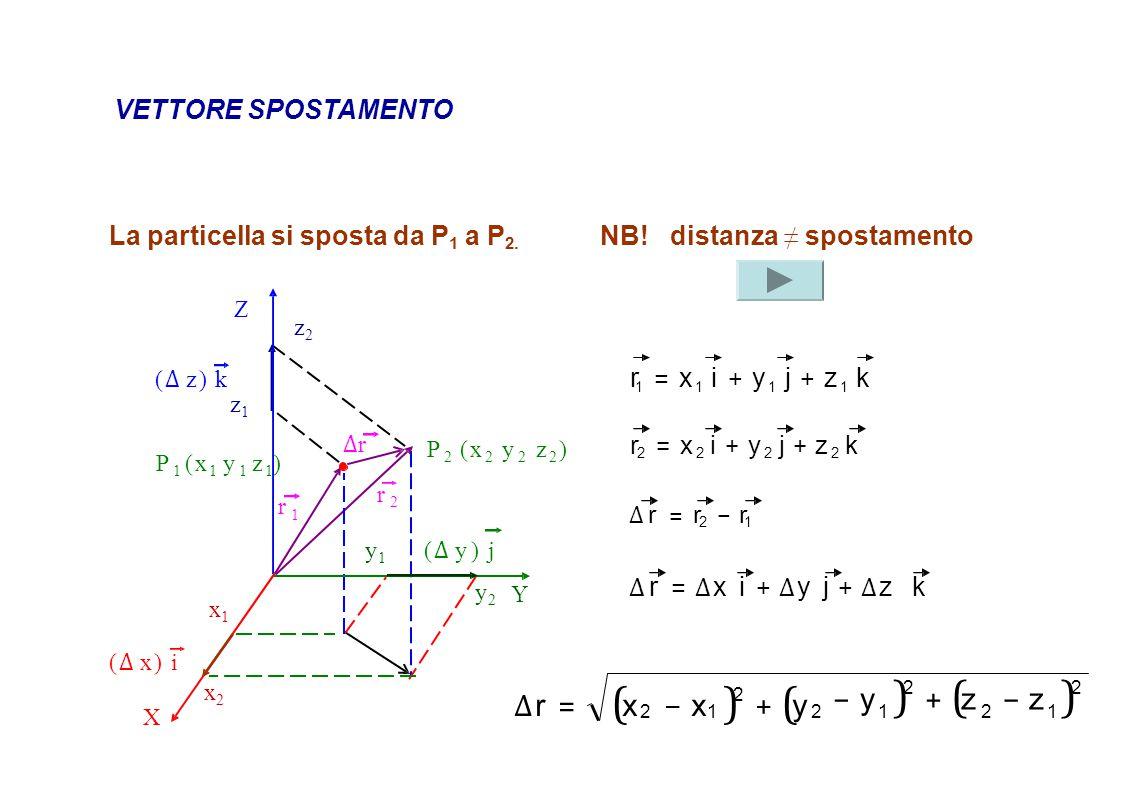 VETTORE SPOSTAMENTO La particella si sposta da P 1 a P 2. NB!distanza ≠ spostamento ∆ r = ( x − x ) 2 + ( y − y ) 2 + ( z − z)2− z)2 121212 ∆r∆r (∆ z)