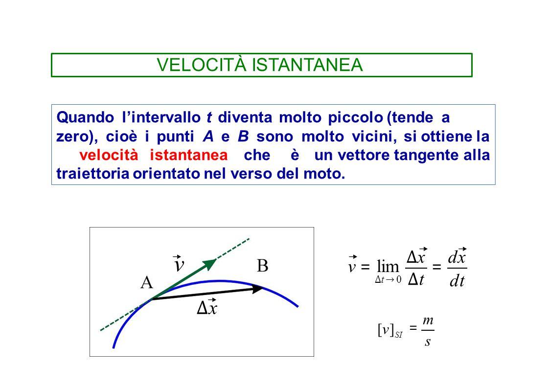 VELOCITÀ ISTANTANEA Quando l'intervallo t diventa molto piccolo (tende a zero), cioè i punti A e B sono molto vicini, si ottiene la velocitàistantanea