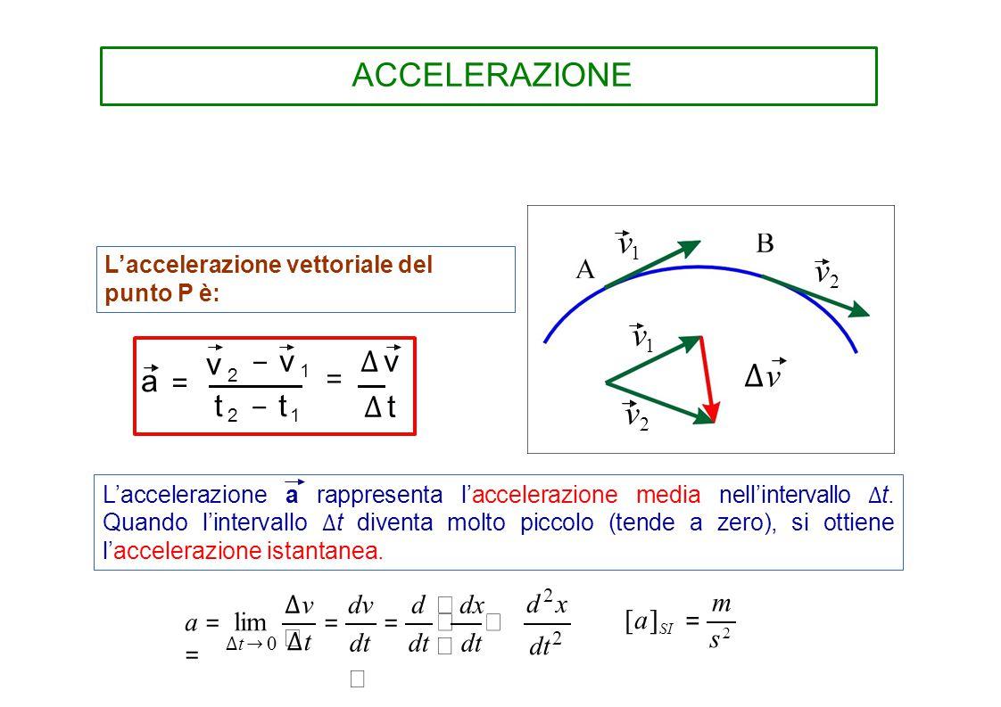 ACCELERAZIONEACCELERAZIONE L'accelerazione vettoriale del punto P è: − v 1 = ∆ v ∆ t t 2 − t 1 a =v 2a =v 2 L'accelerazione a rappresenta l'accelerazi