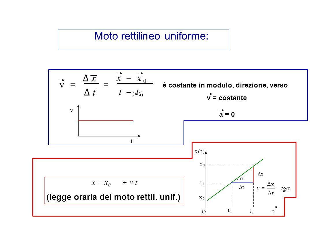 Moto rettilineo uniforme: α ∆x∆x ∆t∆t x2x2 x 1 x0x0 x(t)x(t) t1t1 t2t2 t O = tg α ∆t∆t ∆x∆x v =v = v t x−x 0t−t 0x−x 0t−t 0 v=v= ∆ x∆ t∆ x∆ t = (legge