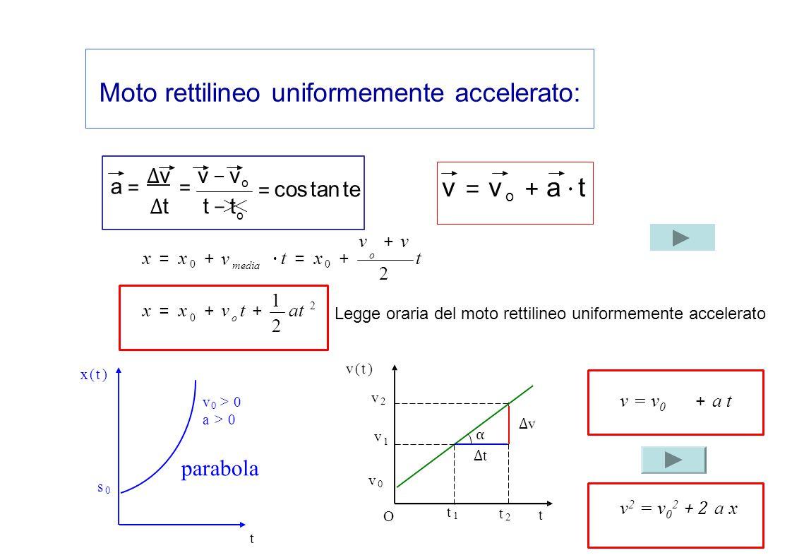 Moto rettilineo uniformemente accelerato: v = v o + a ⋅ t v(t)v(t) α ∆v∆v ∆t∆t v0v0 t1t1 t2t2 t O v2v2 v 1 = cos tan te a ==∆tt − ta ==∆tt − t ∆vv − v