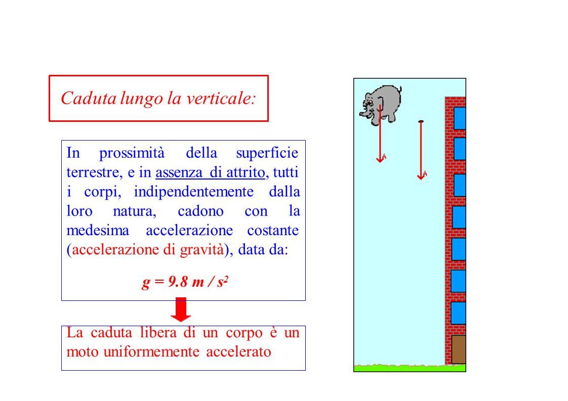 Caduta lungo la verticale: medesimaaccelerazionecostante (accelerazione di gravità), data da: g = 9.8 m / s 2 Lacadutaliberadiuncorpoèun moto uniforme