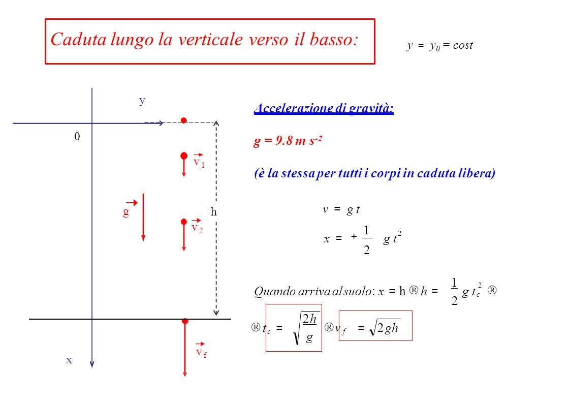 Caduta lungo la verticale verso il basso: Accelerazione di gravità: g = 9.8 m s -2 (è la stessa per tutti i corpi in caduta libera) g v1v1 v2v2 vfvf x