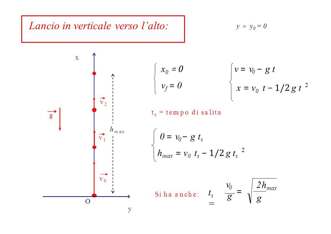 Lancio in verticale verso l'alto: h max x g v2v2 v1v1 v0v0 v = v 0 − g t x = v 0 t − 1/2 g t 2 O t s = tempo di salita Si ha anche: y vf = 0vf = 0 x 0