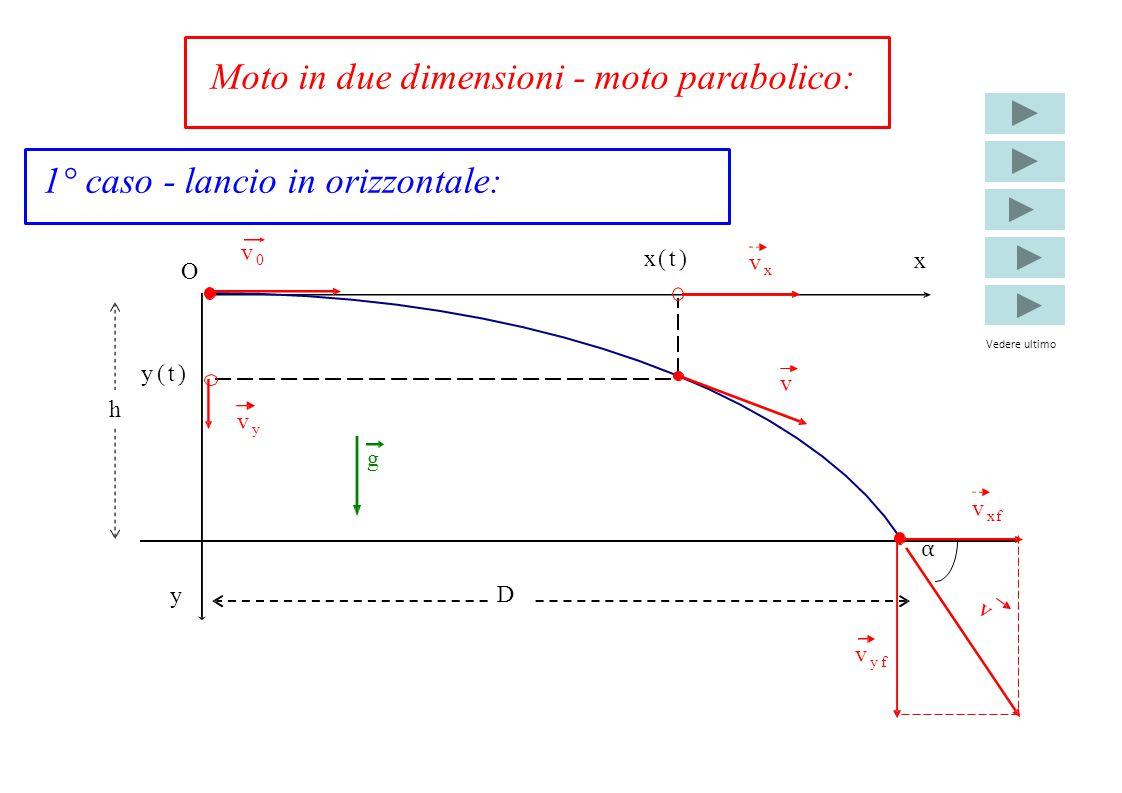 Moto in due dimensioni - moto parabolico: x y x(t)x(t) y(t)y(t) vyvy vxvx v h D v0v0 g O v vyfvyf vxfvxf α 1° caso - lancio in orizzontale: Vedere ult