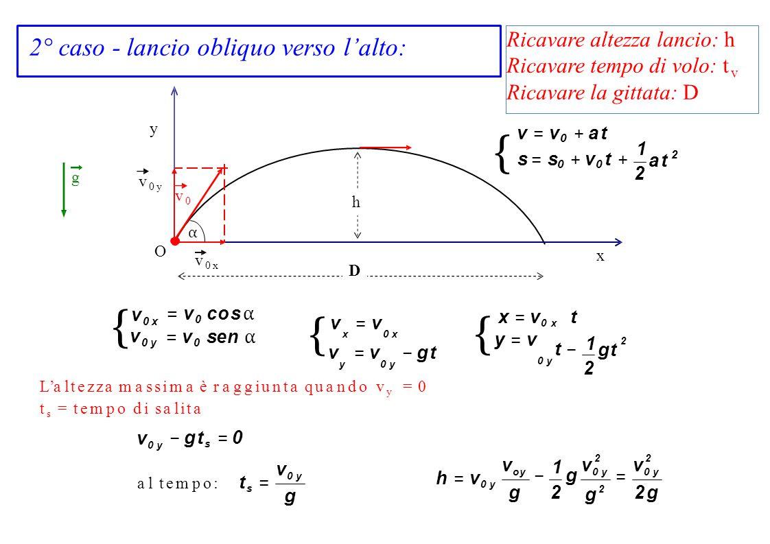 x y v0yv0y v0xv0x h v0αv0α v = v 0 + a t { s = s 0 + v 0 t + 1212 a ta t 2 {v0 y{{y = v{v0 y{{y = v v 0 x = v 0 cos α = v 0 sen α v= vv= v x0 xx0 x v=
