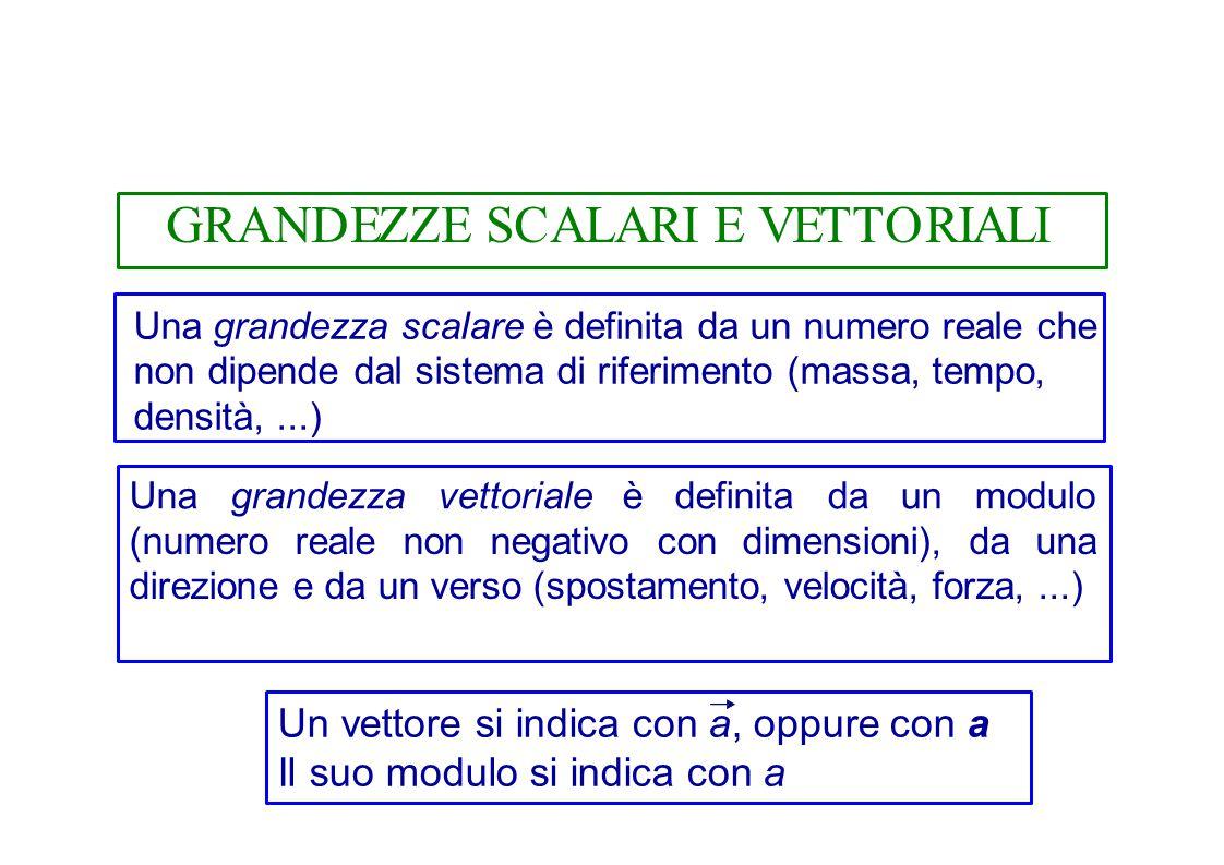 Vettori: -somma:c = a + b -differenza: d = a – b - prodotto fra un scalare e un vettore b = q a - prodotto scalare: a  b = a b cos  (casi particolari:  = 0°, 90°, 180°) - prodotto vettoriale: - modulo: v = v 1 × v 2 v = v 1 v 2 sen  - direzione perpendicolare al piano individuato dai due vettori - verso: v v2v2 v1v1 - scomposizione di un vettore su 2 o 3 assi; proiezioni.