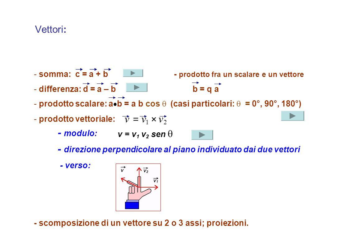 Vettori: -somma:c = a + b -differenza: d = a – b - prodotto fra un scalare e un vettore b = q a - prodotto scalare: a  b = a b cos  (casi particolar