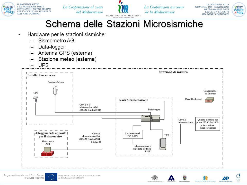 Programa cofinanziato con il Fondo Europeo di Sviluppo Regionale Programme cofinancé par le il Fonds Européen de Devéloppement Régional Schema delle Stazioni Microsismiche Hardware per le stazioni sismiche: –Sismometro AGI –Data-logger –Antenna GPS (esterna) –Stazione meteo (esterna) –UPS