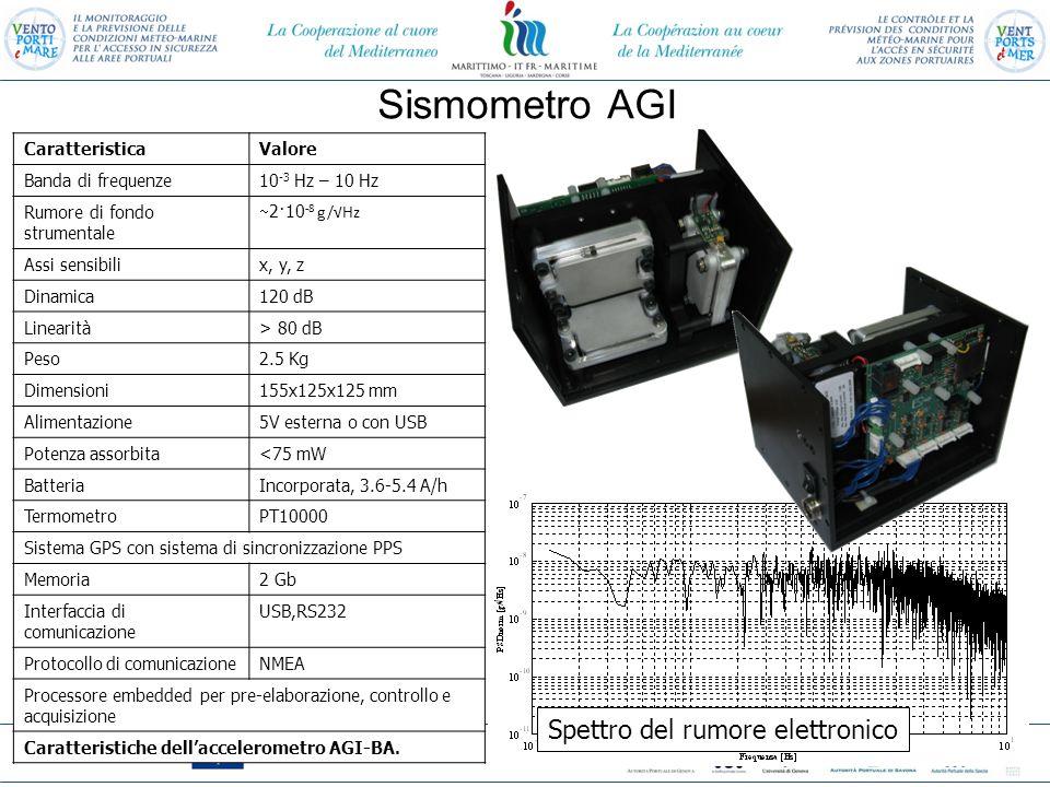 Programa cofinanziato con il Fondo Europeo di Sviluppo Regionale Programme cofinancé par le il Fonds Européen de Devéloppement Régional Installazione dei sismometri Segnale sismico registrato a Villa Pezzino (secondo piano) il 17 Marzo 2013 Le oscillazioni della struttura hanno frequenze maggiori di 1 Hz.