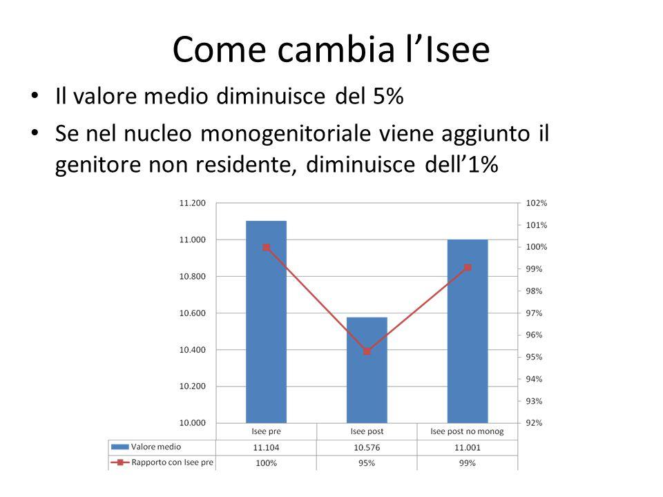 Come cambia l'Isee Il valore medio diminuisce del 5% Se nel nucleo monogenitoriale viene aggiunto il genitore non residente, diminuisce dell'1%