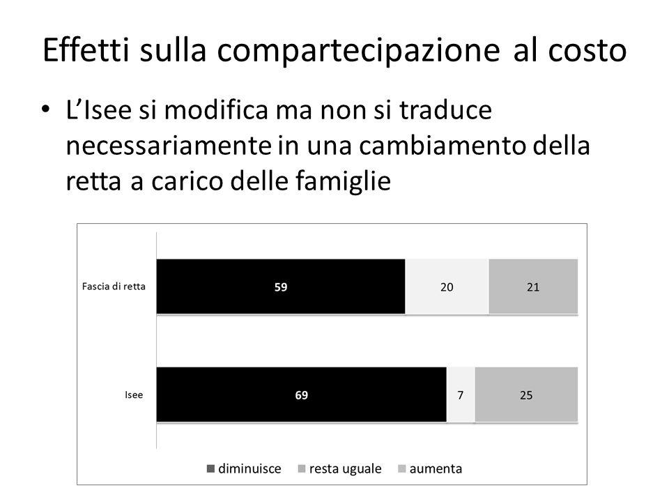Effetti sulla compartecipazione al costo L'Isee si modifica ma non si traduce necessariamente in una cambiamento della retta a carico delle famiglie