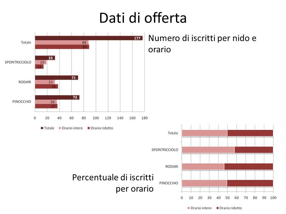 Dati di offerta Numero di iscritti per nido e orario Percentuale di iscritti per orario