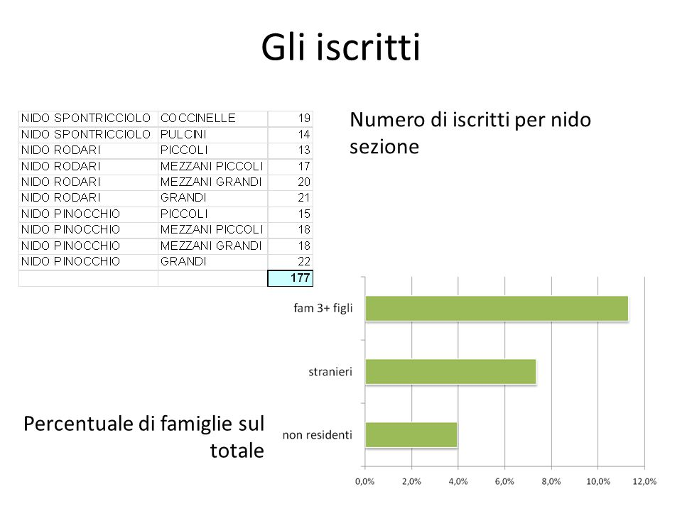 Gli iscritti Numero di iscritti per nido sezione Percentuale di famiglie sul totale