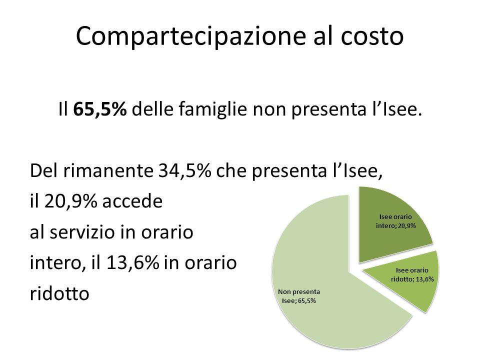 Compartecipazione al costo Il 65,5% delle famiglie non presenta l'Isee.