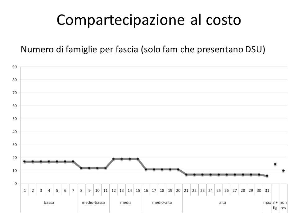 Compartecipazione al costo Numero di famiglie per fascia (solo fam che presentano DSU)
