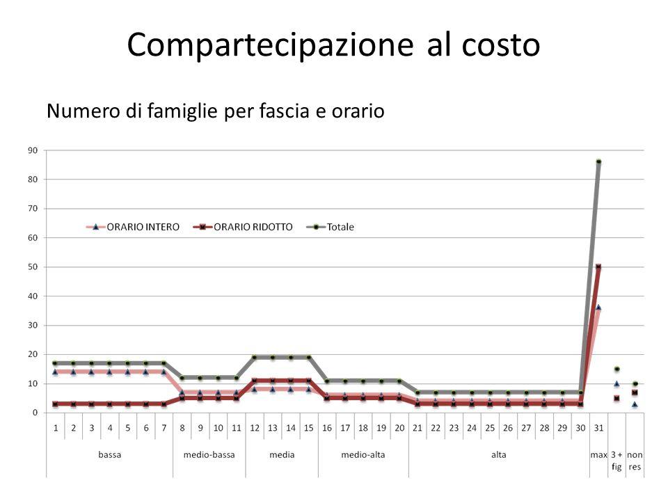 Compartecipazione al costo Numero di famiglie per fascia e orario