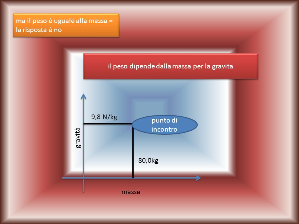 ma il peso è uguale alla massa = la risposta è no ma il peso è uguale alla massa = la risposta è no il peso dipende dalla massa per la gravita massa gravità 9,8 N/kg 80,0kg punto di incontro
