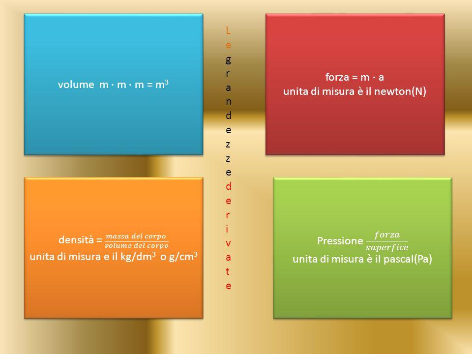 volume m ∙ m ∙ m = m 3 forza = m ∙ a unita di misura è il newton(N) forza = m ∙ a unita di misura è il newton(N) L e g r a n d e z z e d e r i v a t e