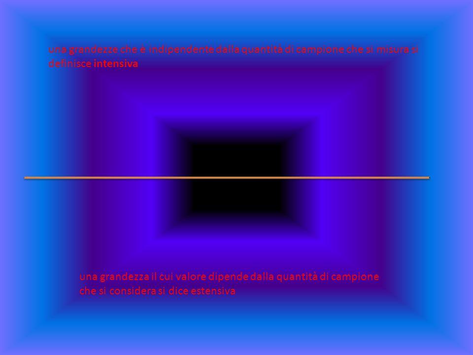 una grandezze che è indipendente dalla quantità di campione che si misura si definisce intensiva una grandezza il cui valore dipende dalla quantità di campione che si considera si dice estensiva