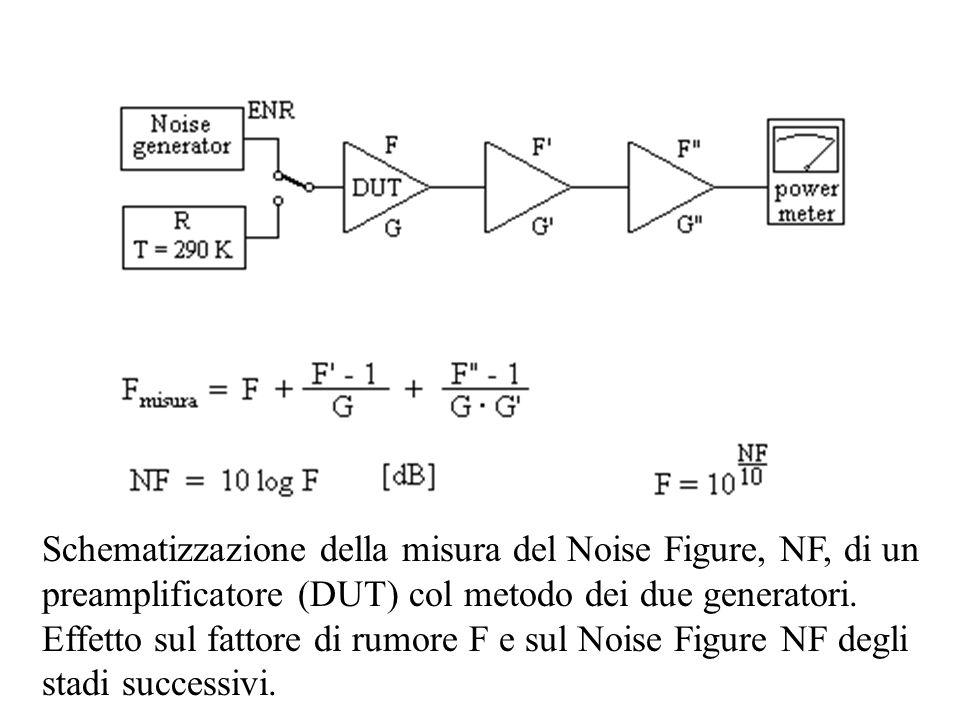 Schematizzazione della misura del Noise Figure, NF, di un preamplificatore (DUT) col metodo dei due generatori.