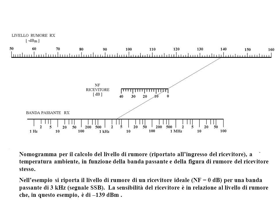 Nomogramma per il calcolo del livello di rumore (riportato all'ingresso del ricevitore), a temperatura ambiente, in funzione della banda passante e della figura di rumore del ricevitore stesso.