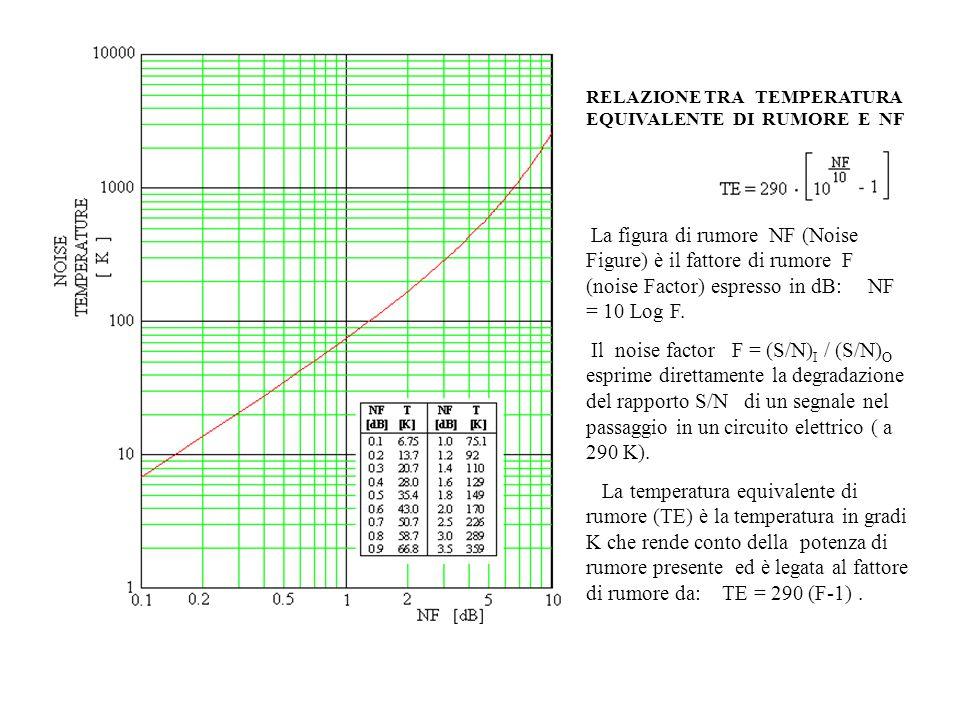 RELAZIONE TRA TEMPERATURA EQUIVALENTE DI RUMORE E NF La figura di rumore NF (Noise Figure) è il fattore di rumore F (noise Factor) espresso in dB: NF = 10 Log F.
