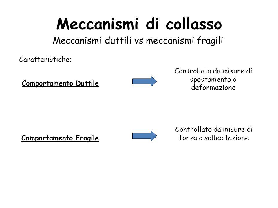 Meccanismi di collasso Meccanismi duttili vs meccanismi fragili Caratteristiche: Comportamento Duttile Controllato da misure di spostamento o deformazione Comportamento Fragile Controllato da misure di forza o sollecitazione
