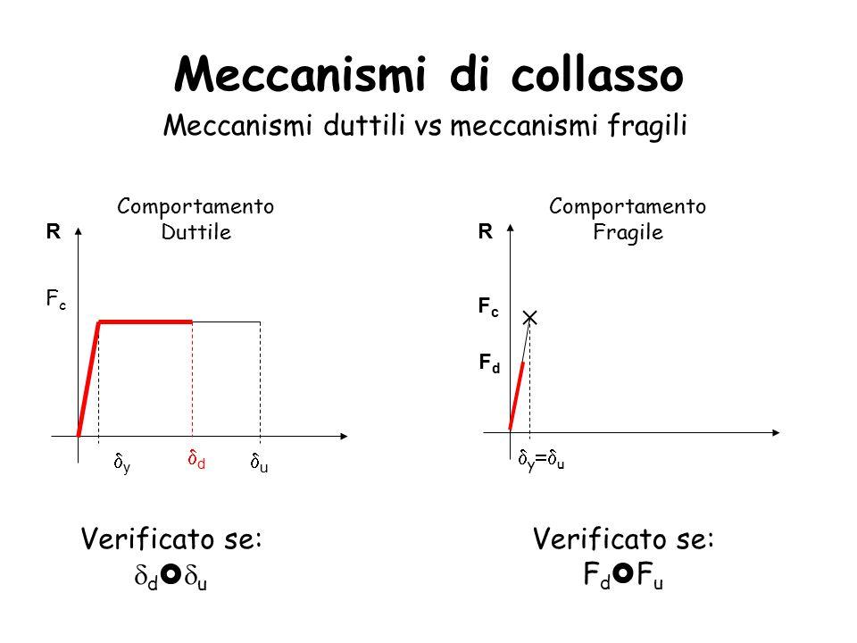 Meccanismi di collasso Meccanismi duttili vs meccanismi fragili FcFc yy uu Comportamento Duttile R  y  u Comportamento Fragile Verificato se:  d   u dd FdFd FcFc R Verificato se: F d  F u