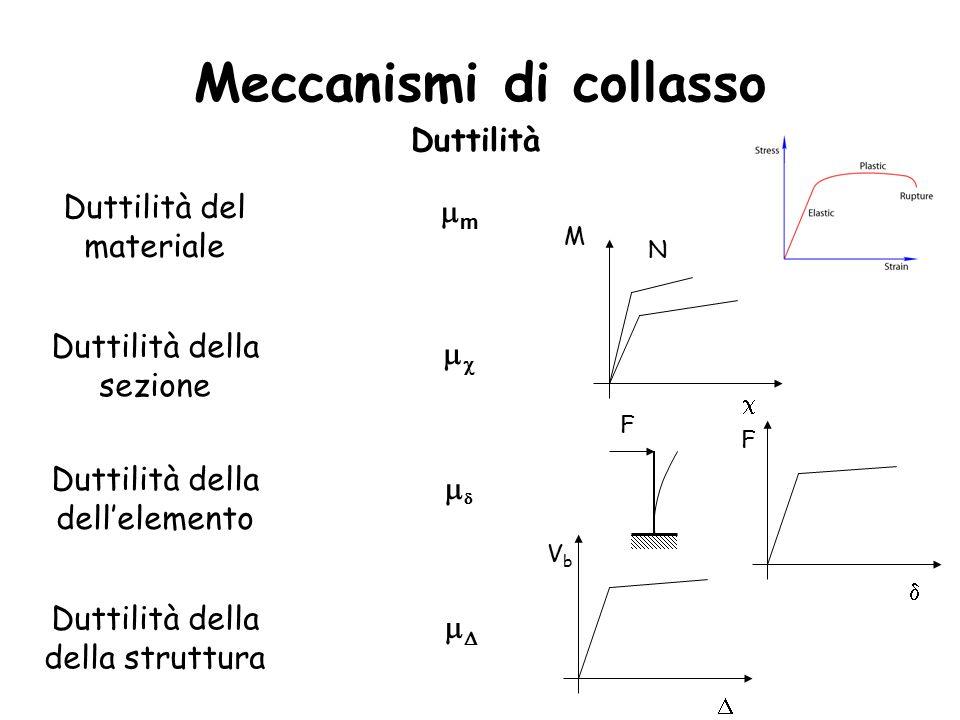 Meccanismi di collasso Duttilità Duttilità del materiale Duttilità della sezione Duttilità della dell'elemento Duttilità della della struttura mm    M  N F  F VbVb 