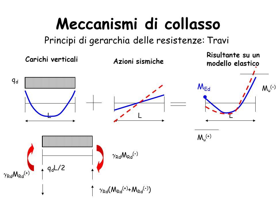Meccanismi di collasso Principi di gerarchia delle resistenze: Travi qdqd L L Carichi verticali Azioni sismiche L Risultante su un modello elastico M u (-) M u (+)  Rd M Rd (-)  Rd M Rd (+) q d L/2  Rd (M Rd (+) +M Rd (-) ) M Ed