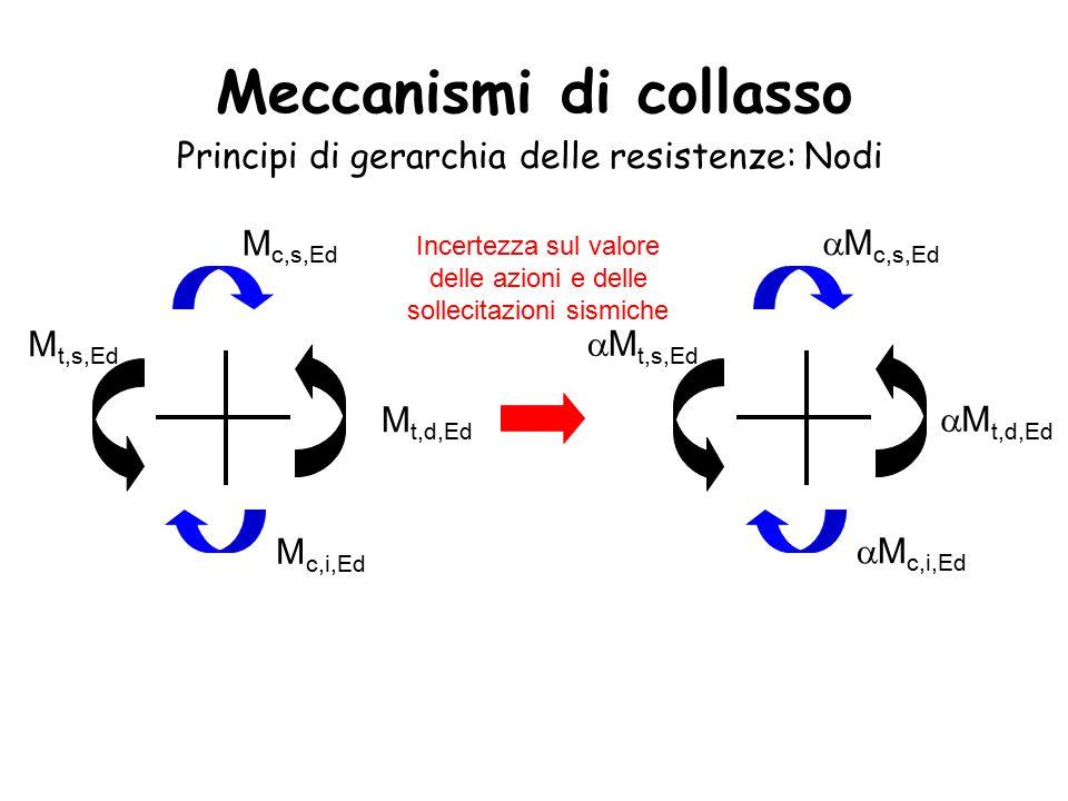 Meccanismi di collasso Principi di gerarchia delle resistenze: Nodi M t,d,Ed M t,s,Ed M c,i,Ed M c,s,Ed Incertezza sul valore delle azioni e delle sollecitazioni sismiche  M t,d,Ed  M t,s,Ed  M c,i,Ed  M c,s,Ed