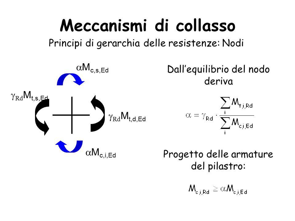 Meccanismi di collasso Principi di gerarchia delle resistenze: Nodi  Rd M t,d,Ed  Rd M t,s,Ed  M c,i,Ed  M c,s,Ed Dall'equilibrio del nodo deriva Progetto delle armature del pilastro: