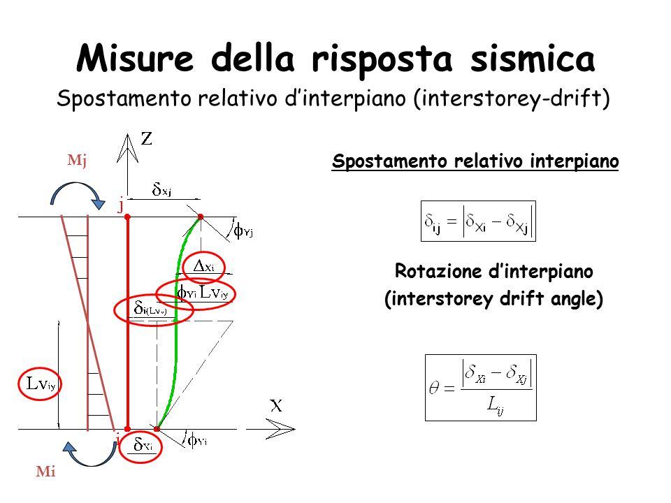 Misure della risposta sismica Spostamento relativo d'interpiano (interstorey-drift) Spostamento relativo interpiano Mj Mi Rotazione d'interpiano (interstorey drift angle)