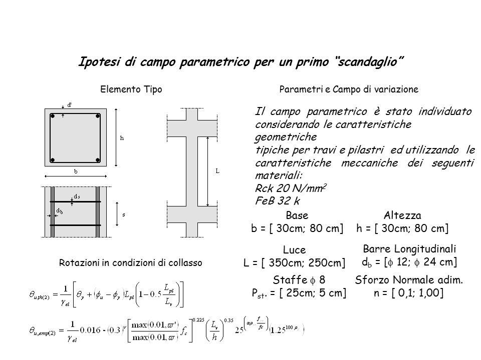 Ipotesi di campo parametrico per un primo scandaglio Elemento Tipo Rotazioni in condizioni di collasso Parametri e Campo di variazione Il campo parametrico è stato individuato considerando le caratteristiche geometriche tipiche per travi e pilastri ed utilizzando le caratteristiche meccaniche dei seguenti materiali: Rck 20 N/mm 2 FeB 32 k Base b = [ 30cm; 80 cm] Altezza h = [ 30cm; 80 cm] Luce L = [ 350cm; 250cm] Barre Longitudinali d b = [  12;  24 cm] Staffe  8 P st.