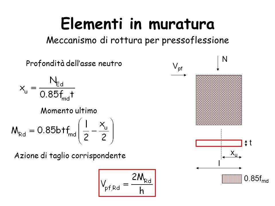 Elementi in muratura Meccanismo di rottura per pressoflessione N V pf l t xuxu Profondità dell'asse neutro Momento ultimo Azione di taglio corrispondente 0.85f md