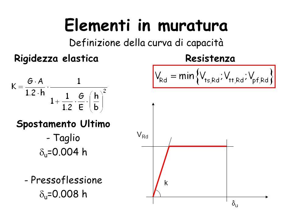 Elementi in muratura Definizione della curva di capacità Rigidezza elastica Spostamento Ultimo - Taglio  u =0.004 h - Pressoflessione  u =0.008 h Resistenza k V Rd uu