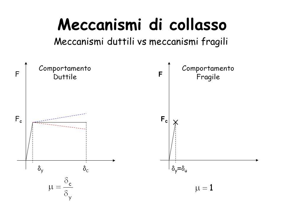 Meccanismi di collasso Meccanismi duttili vs meccanismi fragili F yy cc Comportamento Duttile F  y  u Comportamento Fragile FcFc FcFc