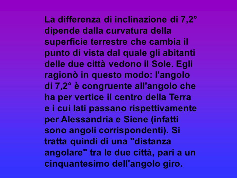 La differenza di inclinazione di 7,2° dipende dalla curvatura della superficie terrestre che cambia il punto di vista dal quale gli abitanti delle due