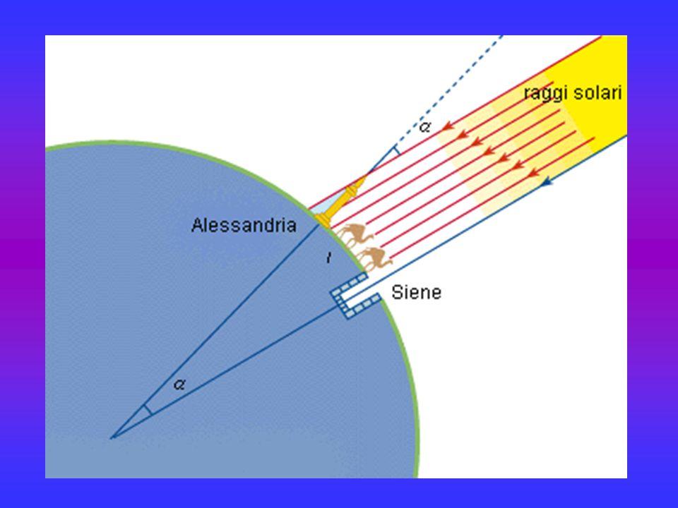 Ciò significa anche che la distanza effettiva tra le due città (ritenuta di 5.000 stadi) è un cinquantesimo della circonferenza terrestre.