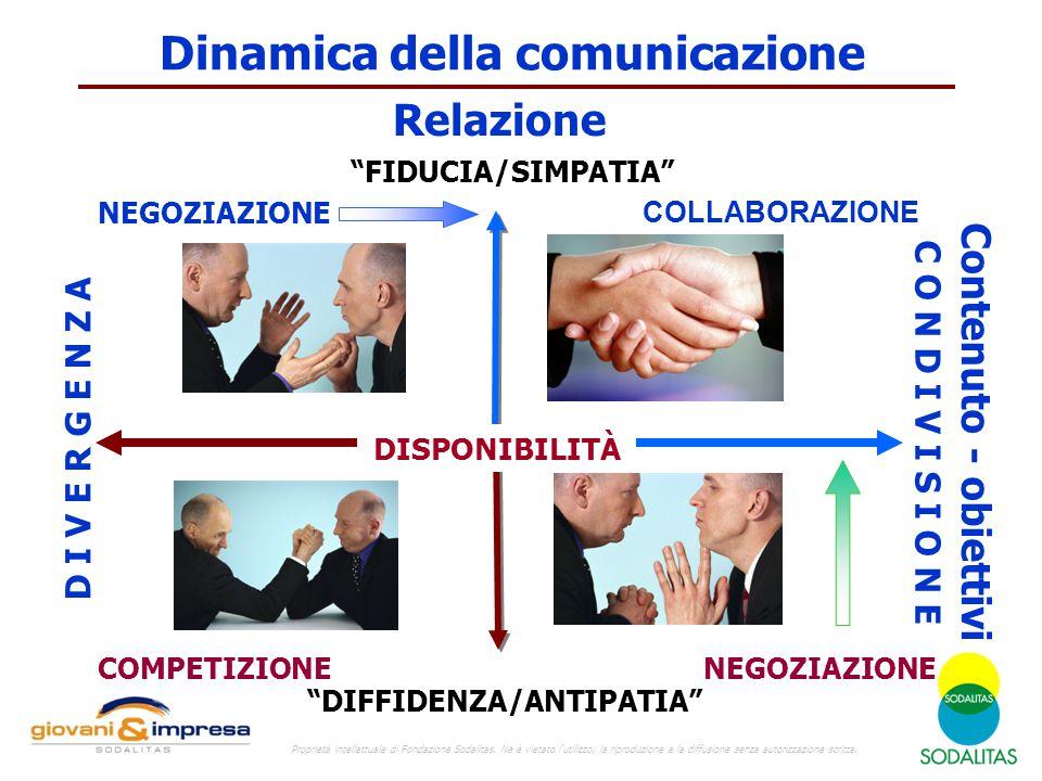 """Dinamica della comunicazione """"FIDUCIA/SIMPATIA"""" """"DIFFIDENZA/ANTIPATIA"""" C O N D I V I S I O N E Relazione Contenuto - obiettivi D I V E R G E N Z A DIS"""
