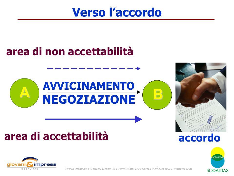 Verso l'accordo B A area di non accettabilità area di accettabilità AVVICINAMENTO NEGOZIAZIONE accordo Proprietà intellettuale di Fondazione Sodalitas