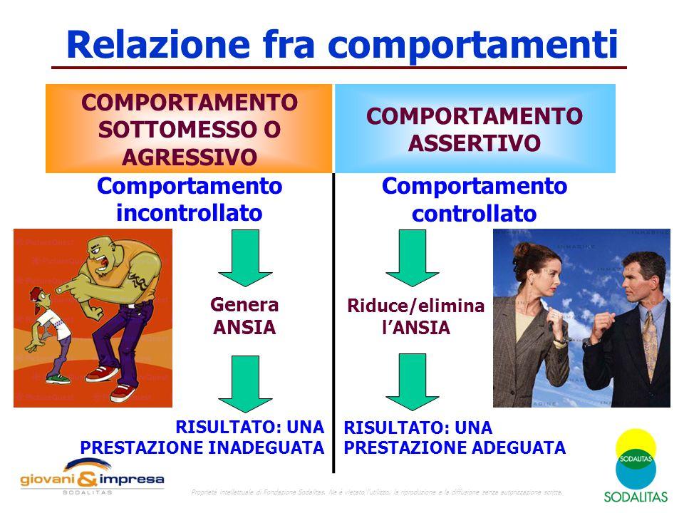 Relazione fra comportamenti COMPORTAMENTO SOTTOMESSO O AGRESSIVO COMPORTAMENTO ASSERTIVO Comportamento incontrollato Comportamento controllato Riduce/