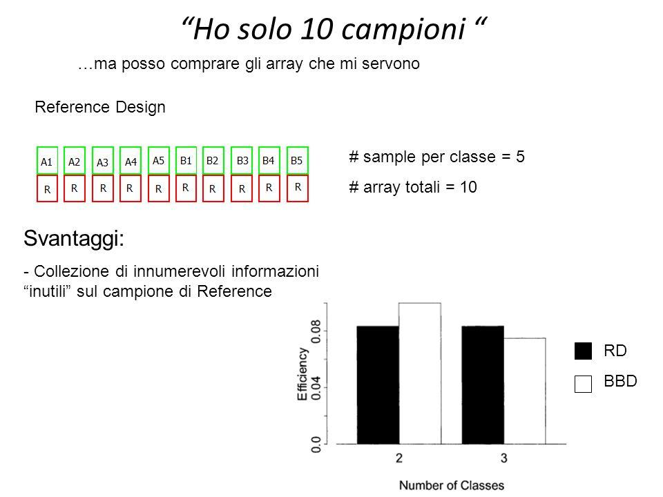 """10 """"Ho solo 10 campioni """" RD BBD Svantaggi: - Collezione di innumerevoli informazioni """"inutili"""" sul campione di Reference Reference Design # sample pe"""