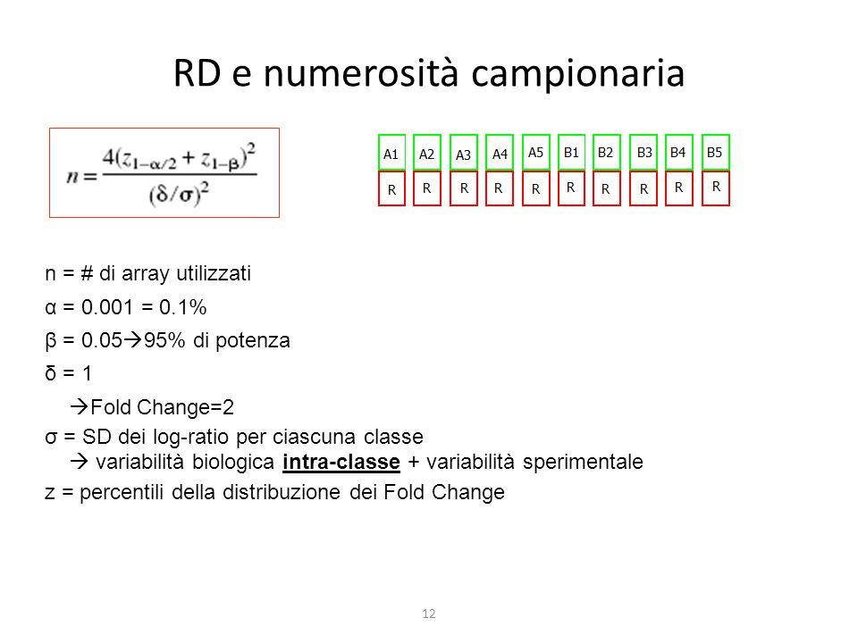 12 RD e numerosità campionaria n = # di array utilizzati α = 0.001 = 0.1% β = 0.05  95% di potenza δ = 1  Fold Change=2 σ = SD dei log-ratio per cia