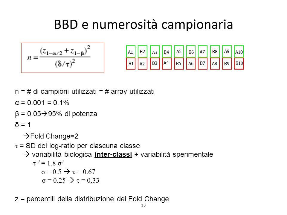 13 BBD e numerosità campionaria n = # di campioni utilizzati = # array utilizzati α = 0.001 = 0.1% β = 0.05  95% di potenza δ = 1  Fold Change=2 τ =