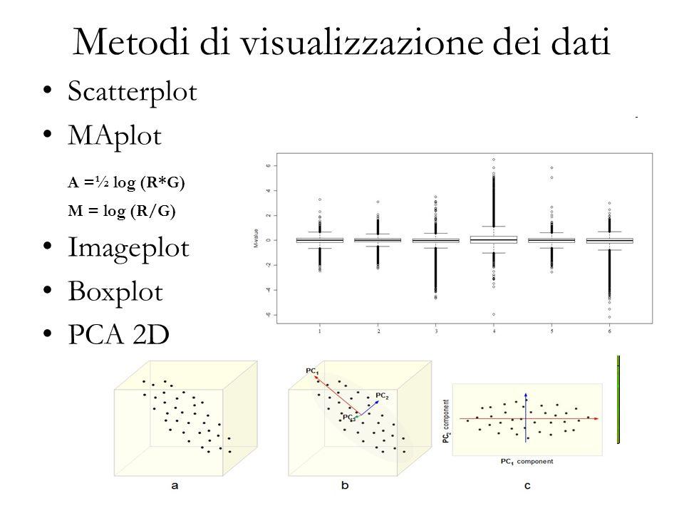 Scatterplot MAplot A =½ log (R*G) M = log (R/G) Imageplot Boxplot PCA 2D Metodi di visualizzazione dei dati