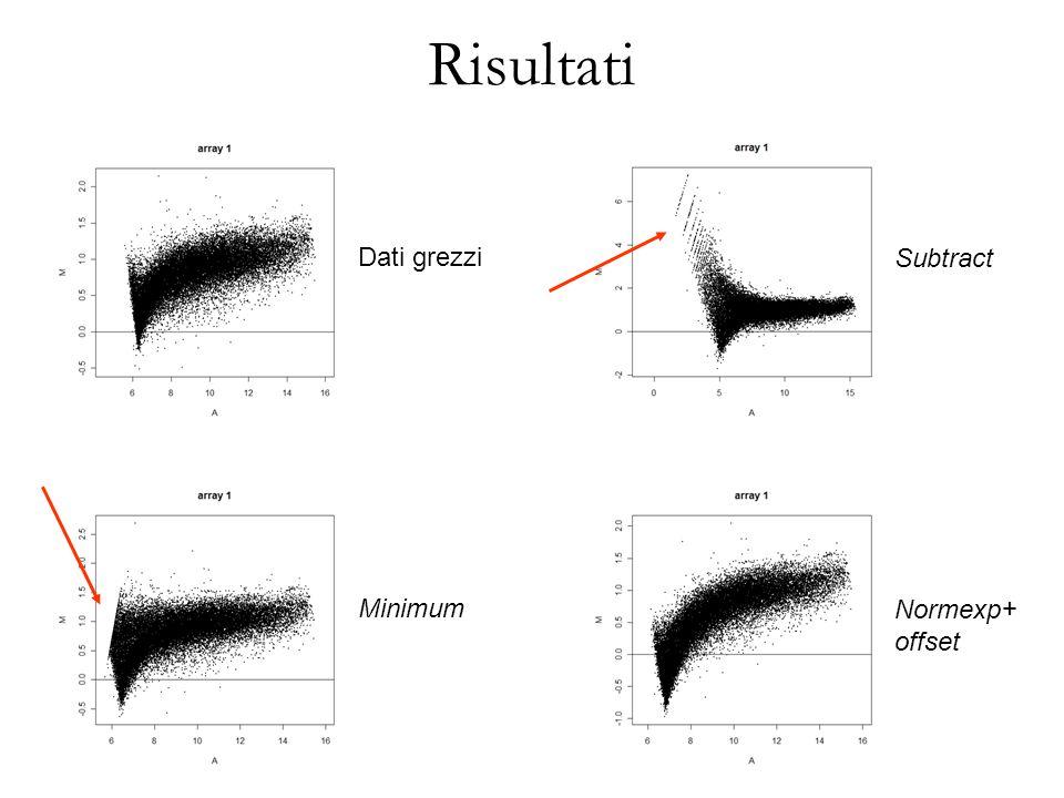 Risultati Dati grezzi Minimum Normexp+ offset Subtract