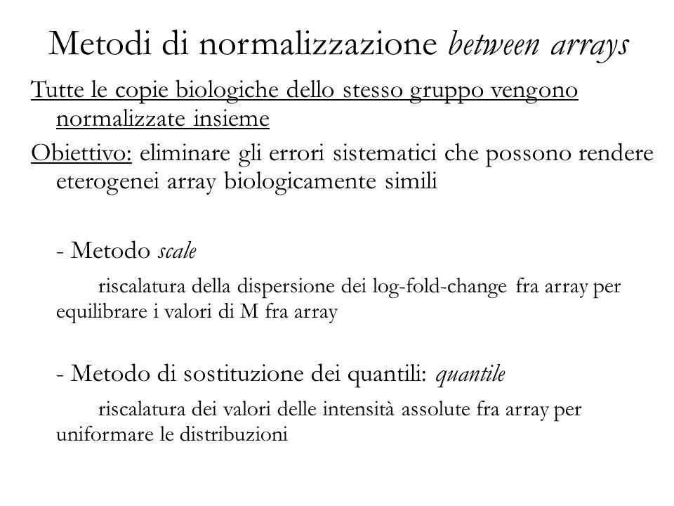 Tutte le copie biologiche dello stesso gruppo vengono normalizzate insieme Obiettivo: eliminare gli errori sistematici che possono rendere eterogenei